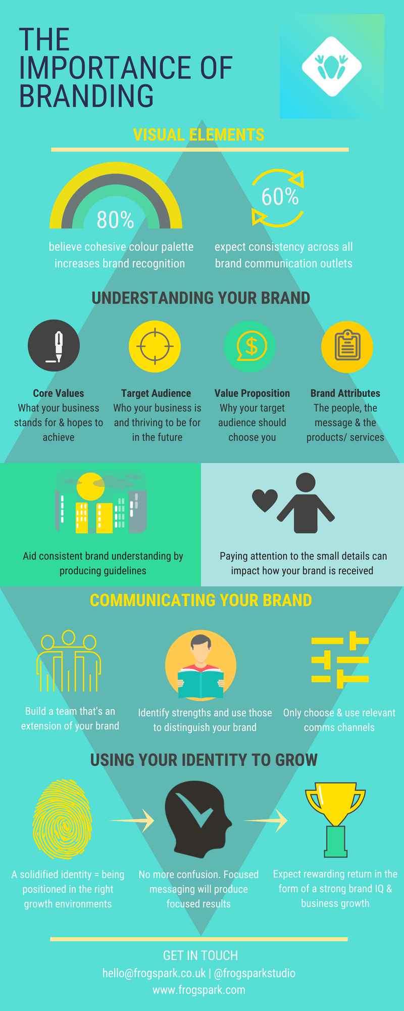 Frogspark on Branding Infographic