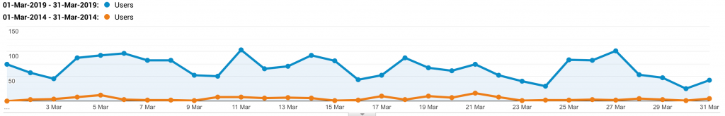 Google Analytics Showing The Impact Of SEO On Frogspark Website Traffic