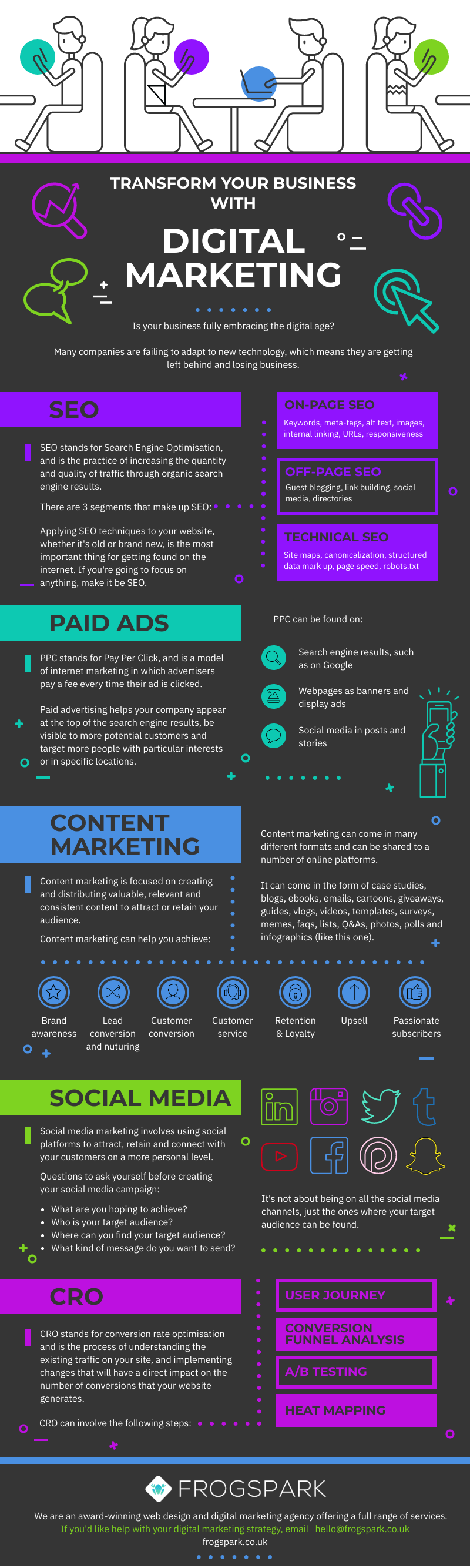 digital marketing infographic seo ppc social media content and cro