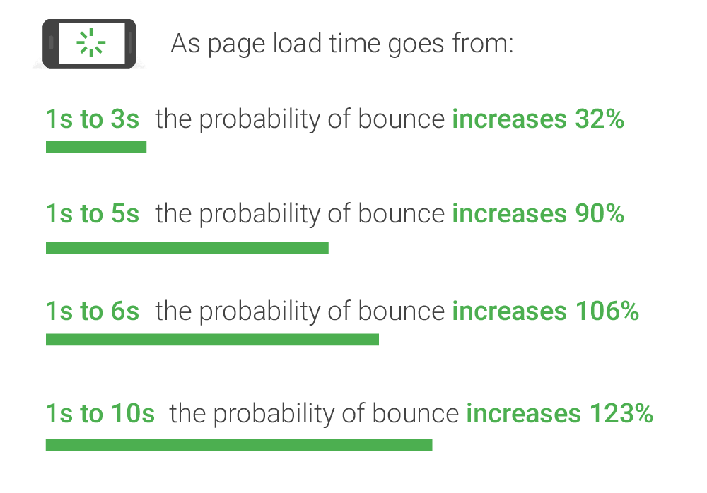 page speed bounce rate infographic