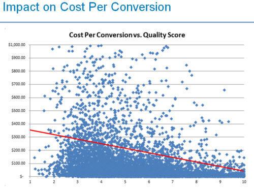 quality score improves cpc