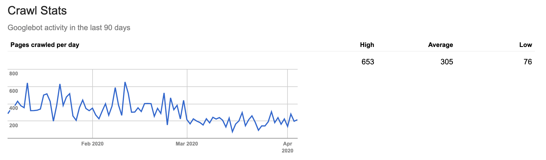 Frogspark Crawl Stats